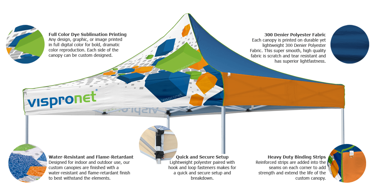 Custom Canopy Infographic